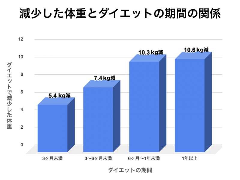 減少した体重とダイエットの期間の関係