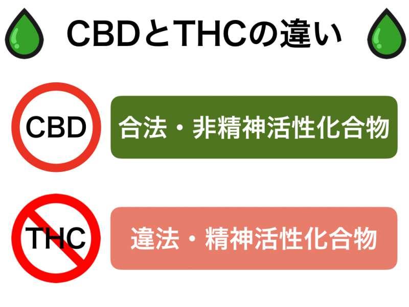 CBD(カンナビジオール)とTHC(テトラヒドロカンナビノール)の違い