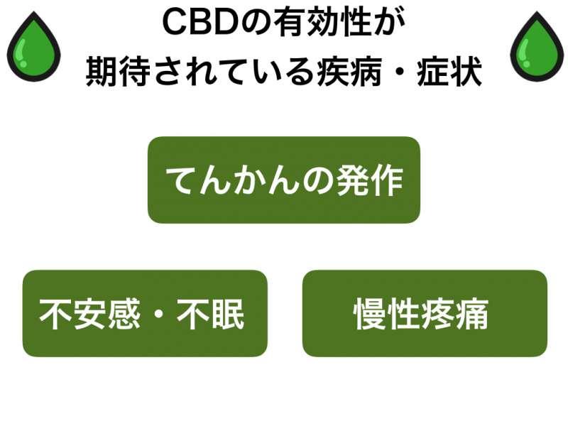 CBDの効果効能を研究・調査結果から解説します