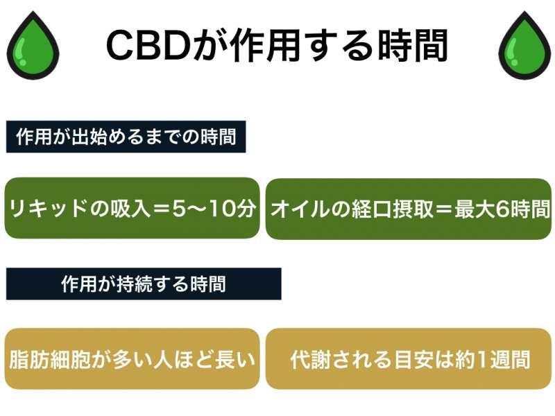 CBDの効果が現れる時間はどれくらいなのか