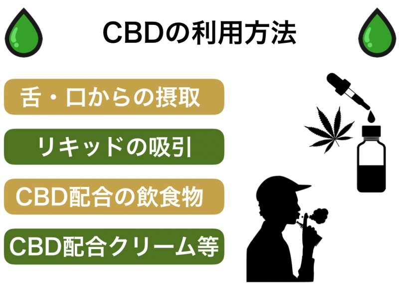 CBDの利用方法・摂取方法をまとめました