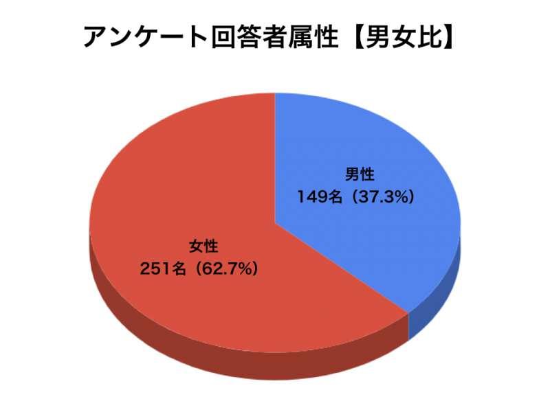 睡眠アンケートグラフ1