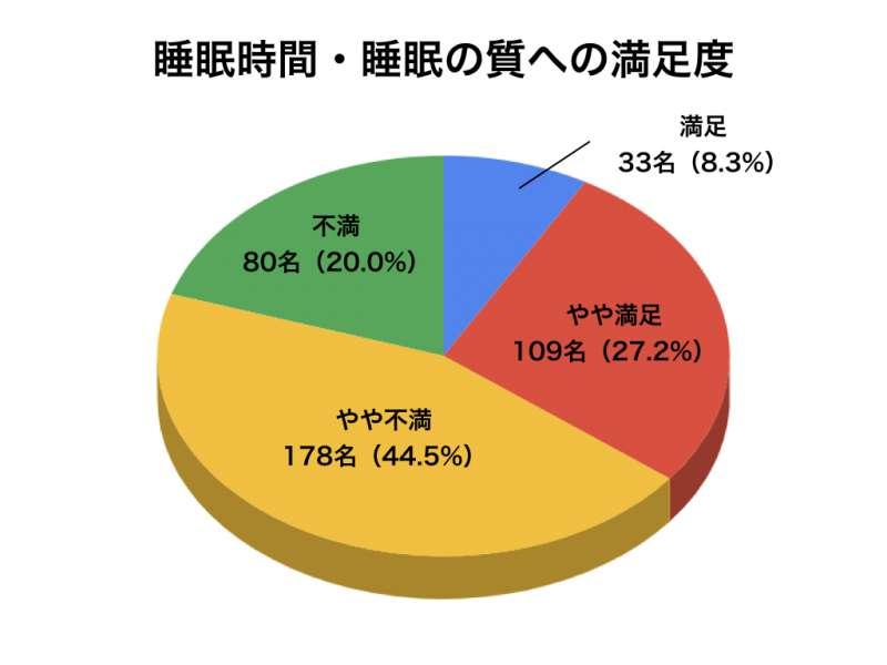 睡眠アンケートグラフ3
