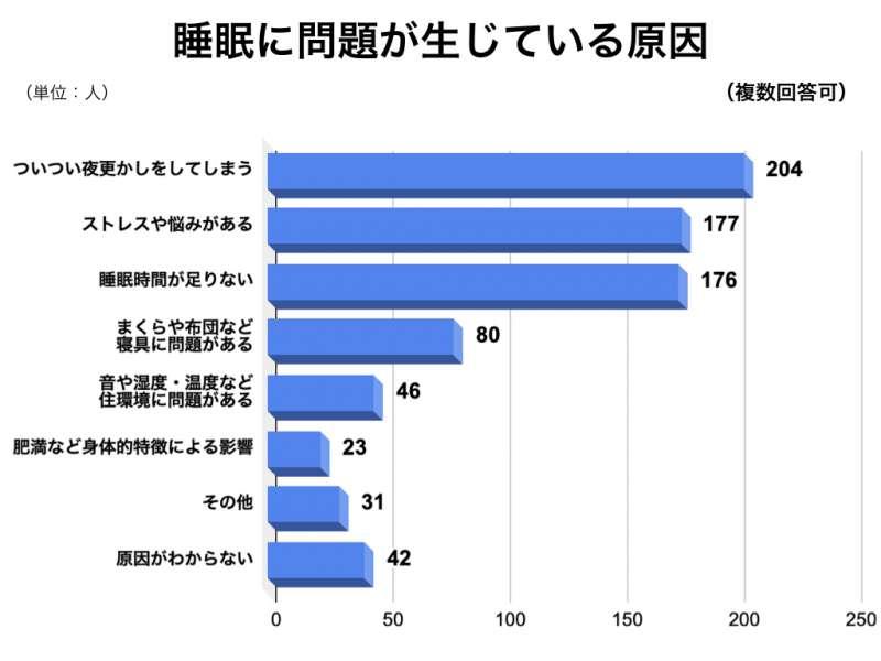 睡眠アンケートグラフ5