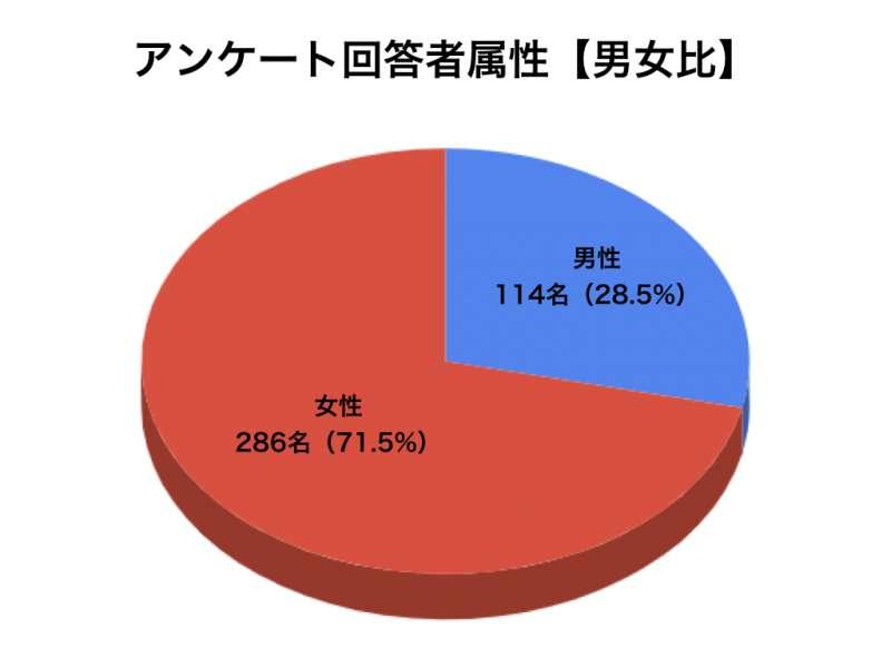 花粉症アンケートグラフ1
