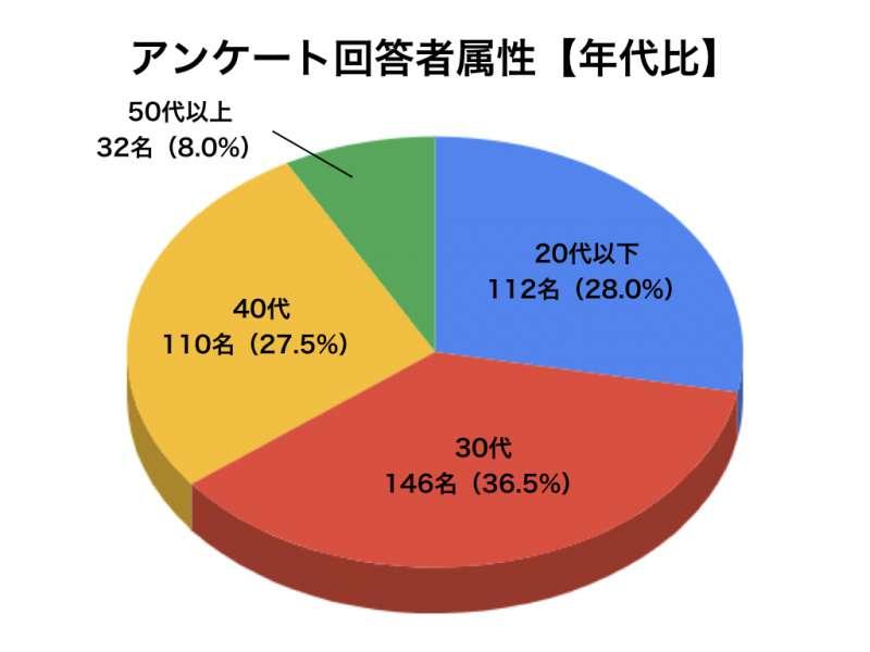 花粉症アンケートグラフ2