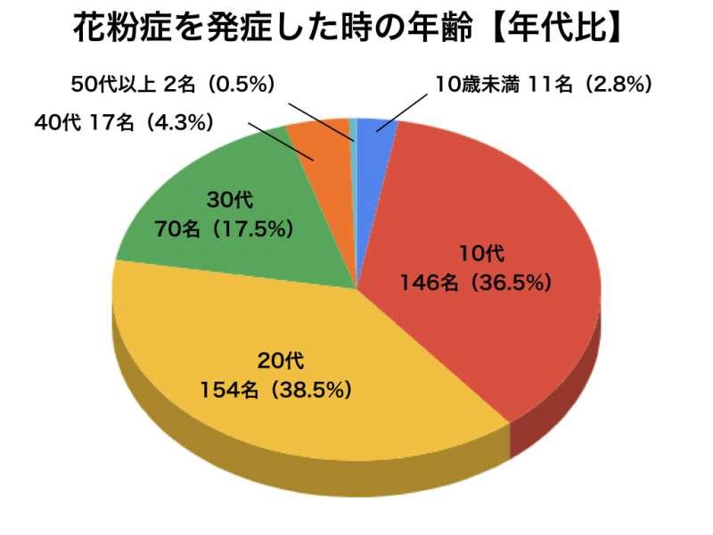 花粉症アンケートグラフ3