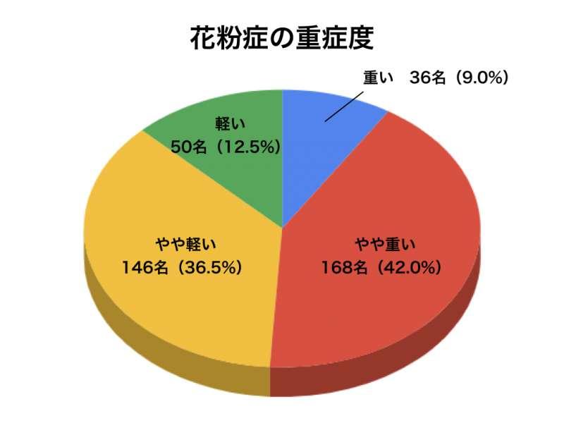 花粉症アンケートグラフ4
