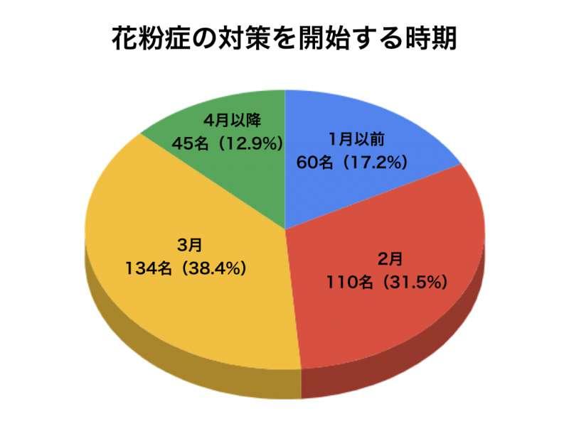 花粉症アンケートグラフ6
