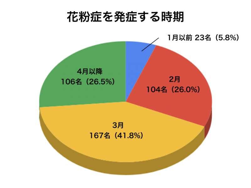花粉症アンケートグラフ8