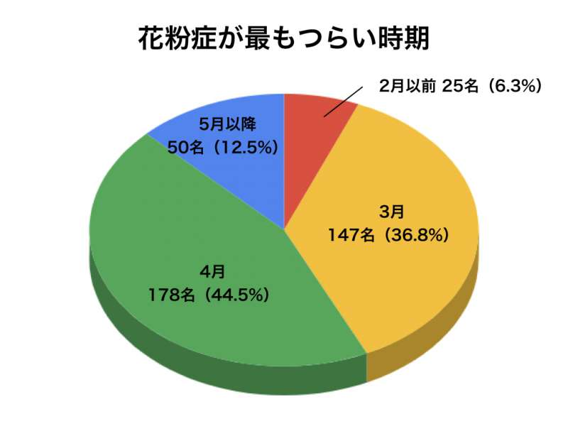花粉症アンケートグラフ9