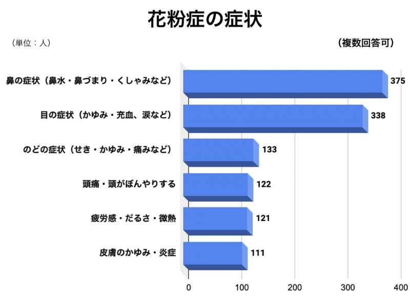 花粉症アンケートグラフ10