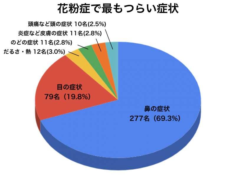 花粉症アンケートグラフ11