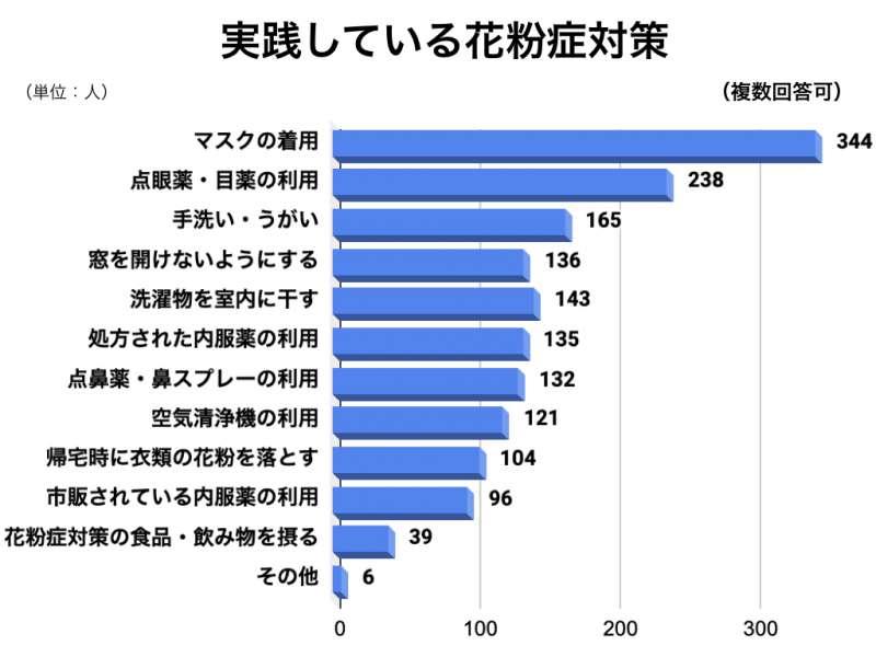 花粉症アンケートグラフ7