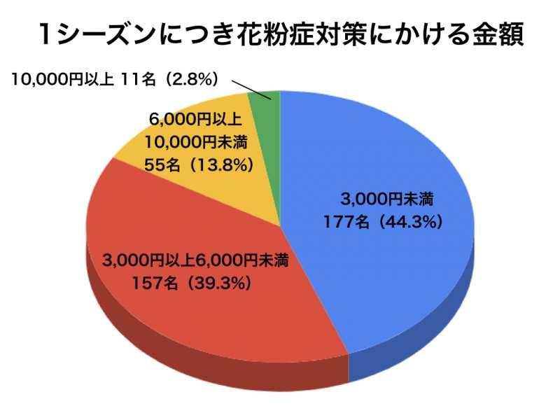 花粉症アンケートグラフ12