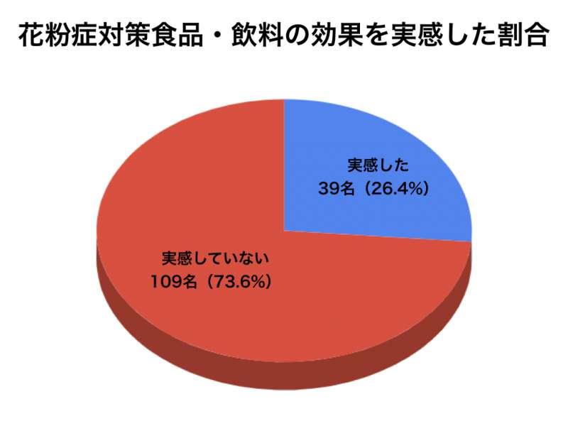 花粉症アンケートグラフ13