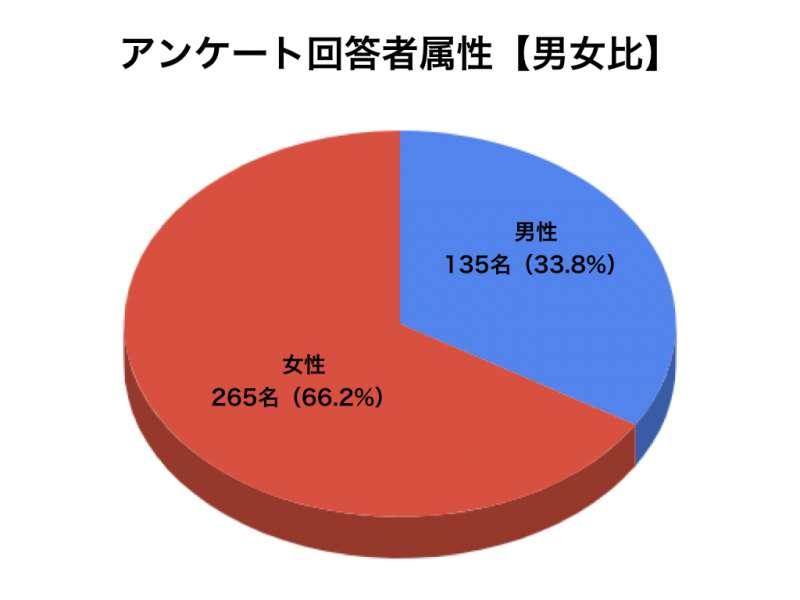 乳酸菌アンケートグラフ1