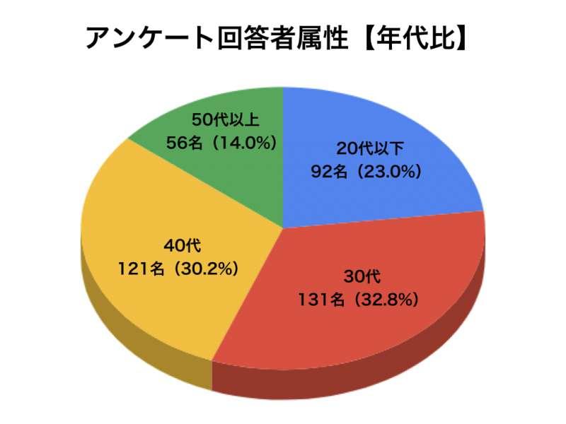 乳酸菌アンケートグラフ2