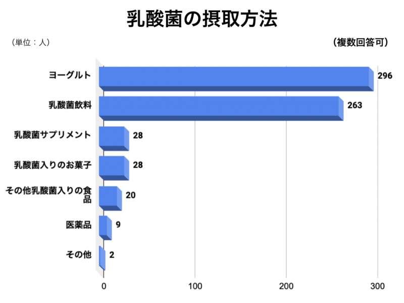 乳酸菌アンケートグラフ4