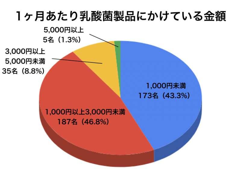 乳酸菌アンケートグラフ5