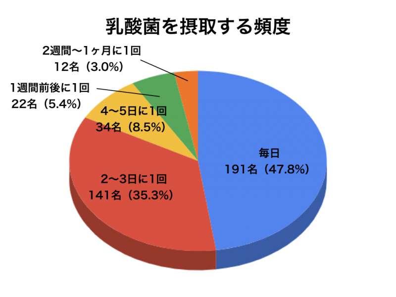 乳酸菌アンケートグラフ6