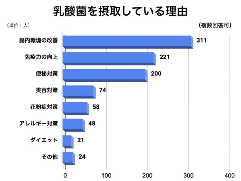 乳酸菌アンケートグラフ8
