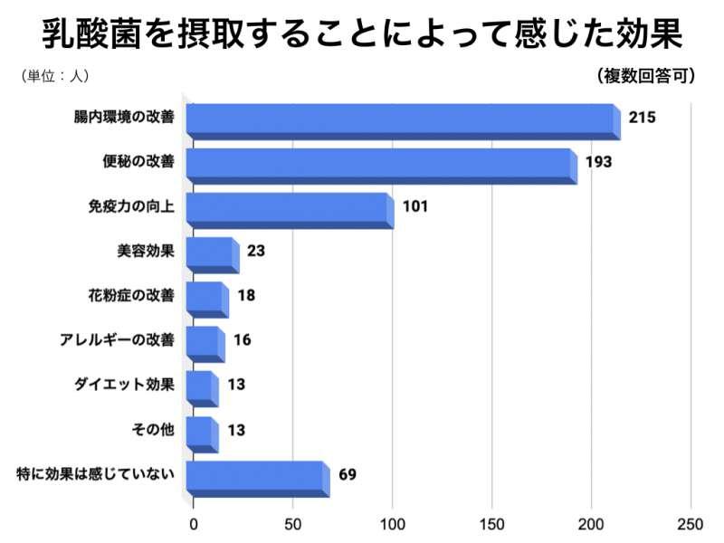 乳酸菌アンケートグラフ9