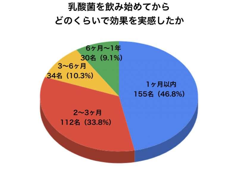 乳酸菌アンケートグラフ10