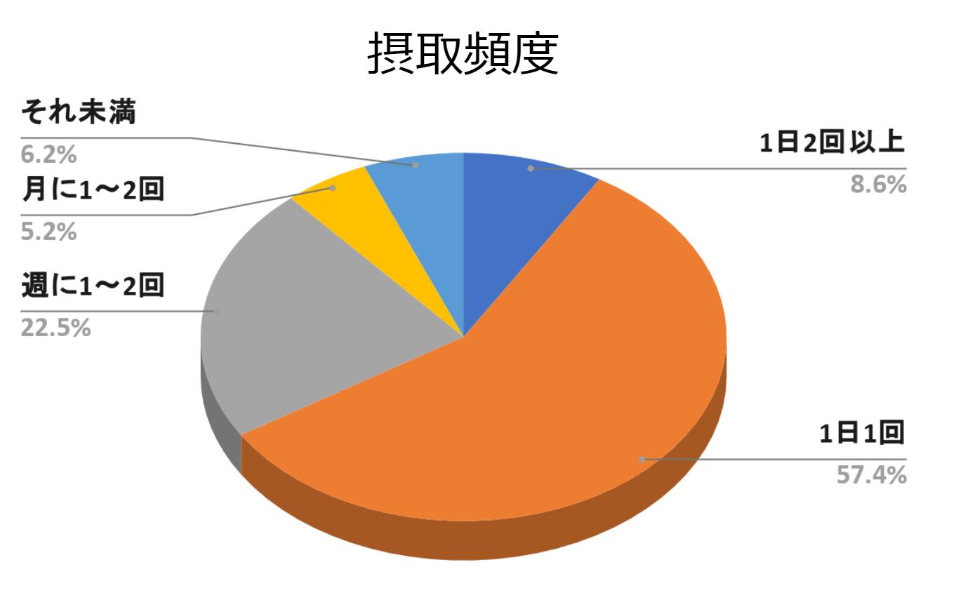 にんにくサプリメントアンケート4