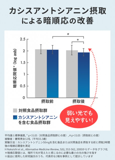 カシスアントシアニン摂取による暗順応の改善