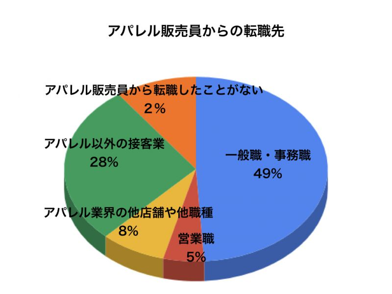 アパレルアンケートグラフ5