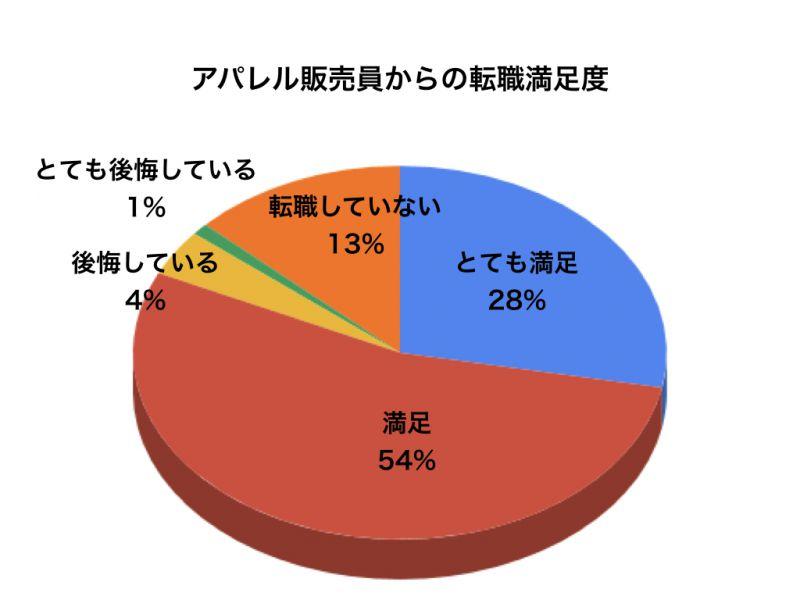 アパレルアンケートグラフ8
