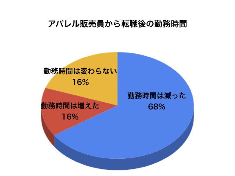 アパレルアンケートグラフ7
