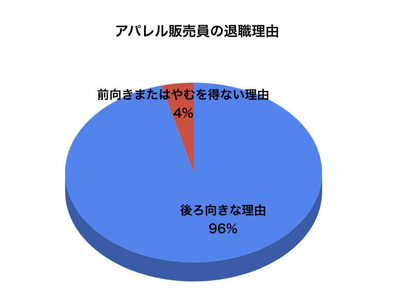 アパレルアンケートグラフ2
