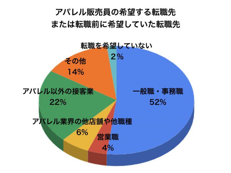 アパレルアンケートグラフ4