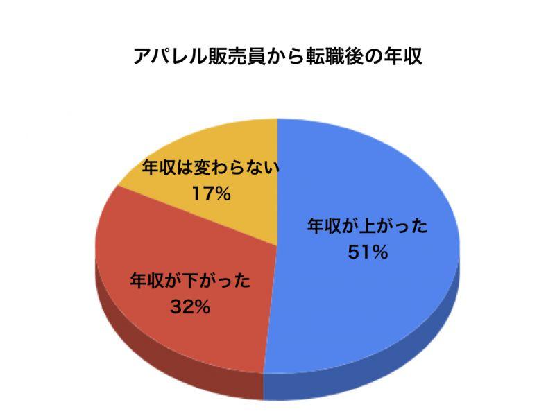 アパレルアンケートグラフ6